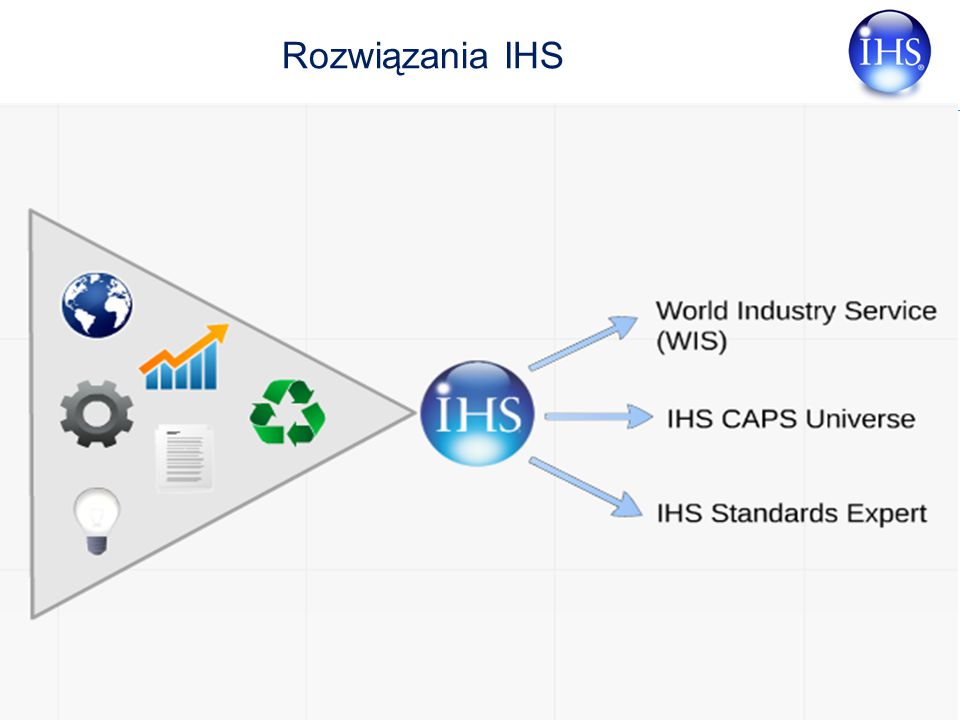 Copyright © 2007 IHS Inc. All Rights Reserved. 7 Rozwiązania IHS