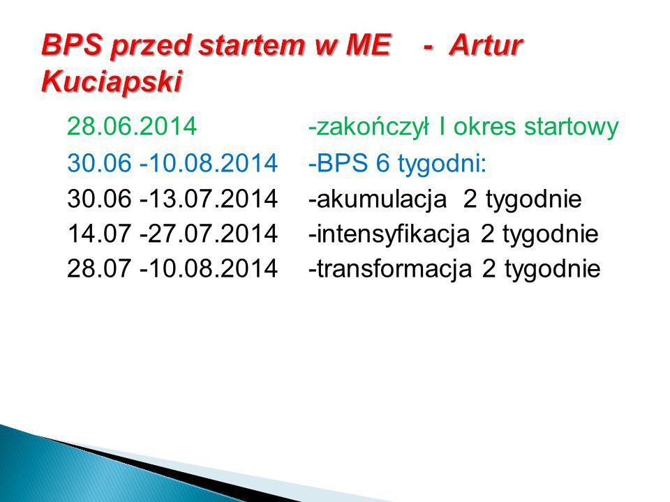 28.06.2014-zakończył I okres startowy 30.06 -10.08.2014 -BPS 6 tygodni: 30.06 -13.07.2014-akumulacja 2 tygodnie 14.07 -27.07.2014-intensyfikacja 2 tyg