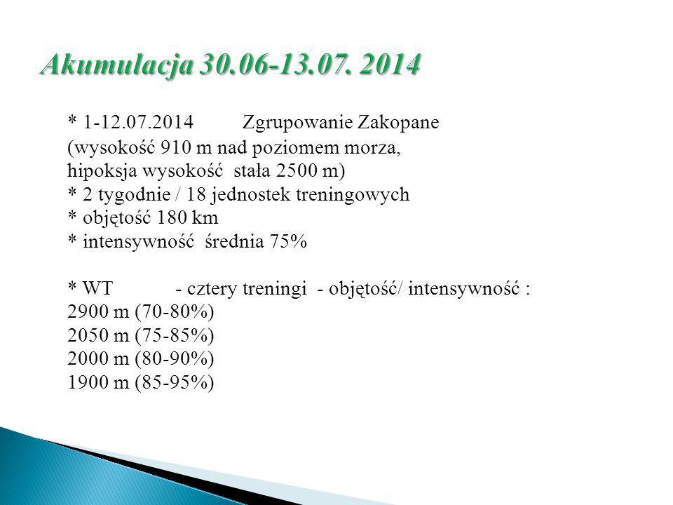 * 1-12.07.2014 Zgrupowanie Zakopane (wysokość 910 m nad poziomem morza, hipoksja wysokość stała 2500 m) * 2 tygodnie / 18 jednostek treningowych * obj