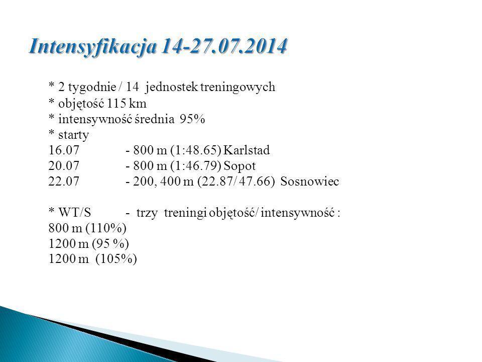 * 2 tygodnie / 14 jednostek treningowych * objętość 115 km * intensywność średnia 95% * starty 16.07- 800 m (1:48.65) Karlstad 20.07- 800 m (1:46.79)