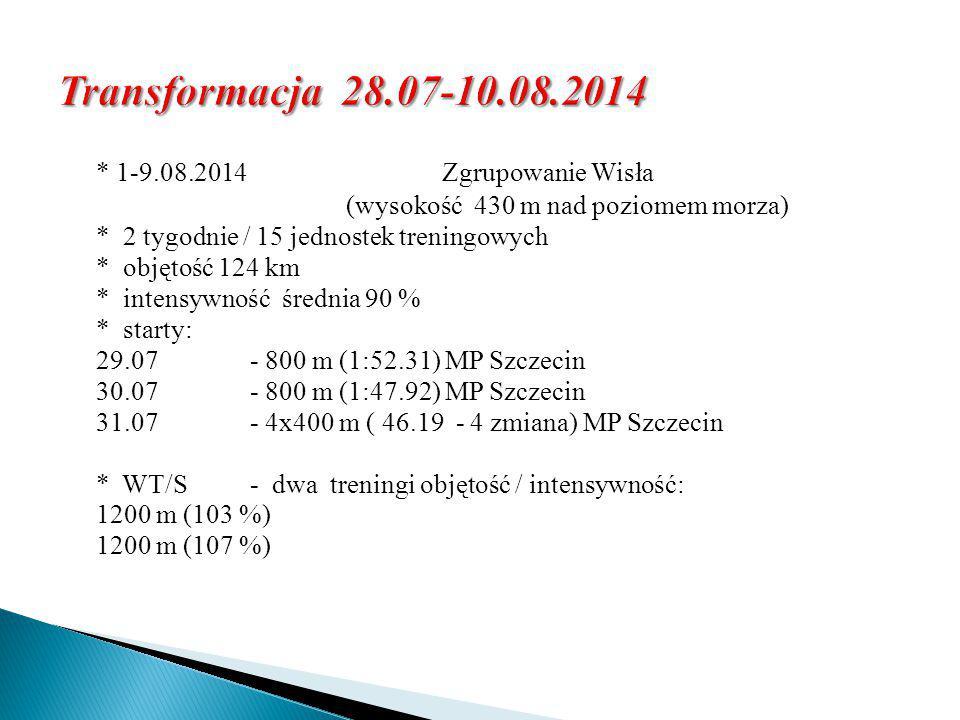 * 1-9.08.2014 Zgrupowanie Wisła (wysokość 430 m nad poziomem morza) * 2 tygodnie / 15 jednostek treningowych * objętość 124 km * intensywność średnia