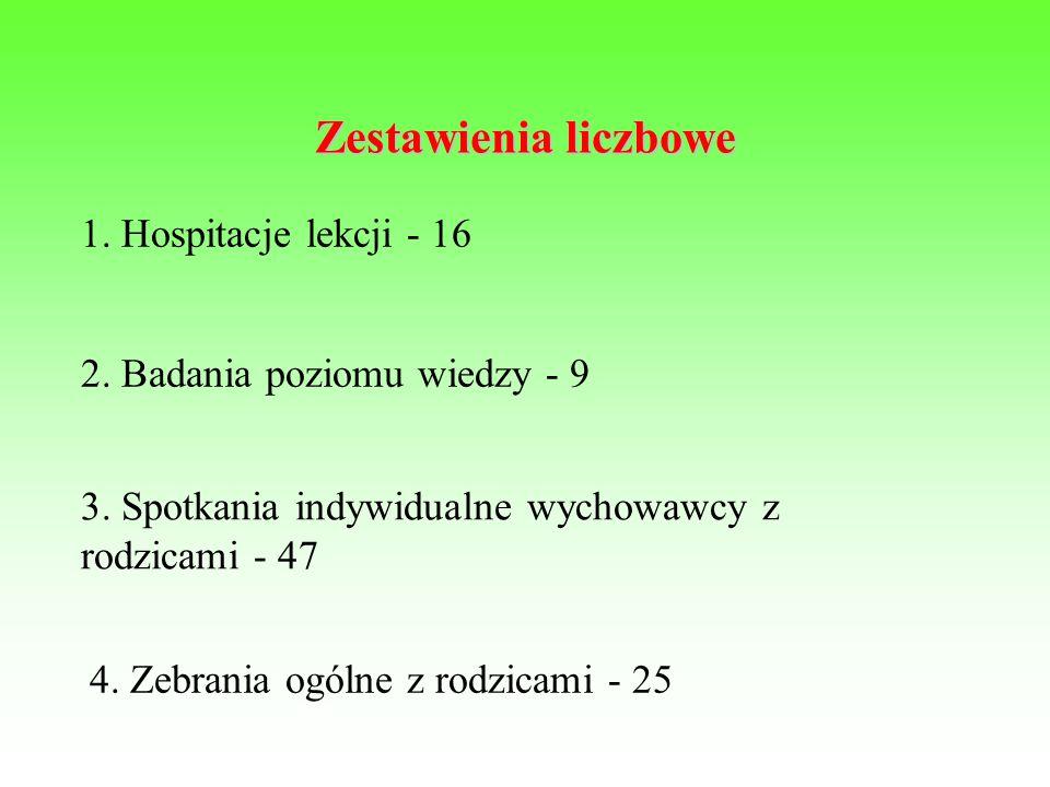 Zestawienia liczbowe 1. Hospitacje lekcji - 16 2.