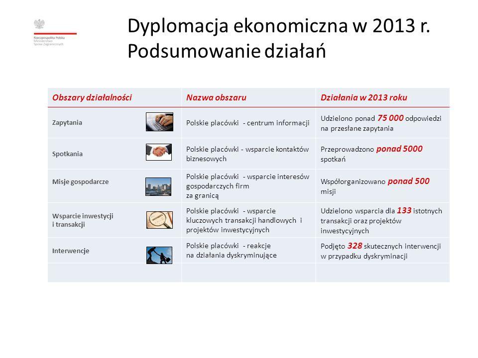 Dyplomacja ekonomiczna w 2014 r.Podsumowanie działań w I półroczu Wizyty zagr.