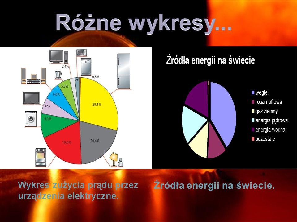 Wykres zużycia prądu przez urządzenia elektryczne. Źródła energii na świecie.