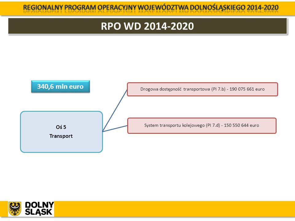 RPO WD 2014-2020 Oś 5 Transport Drogowa dostępność transportowa (PI 7.b) - 190 075 661 euro System transportu kolejowego (PI 7.d) - 150 550 644 euro 3