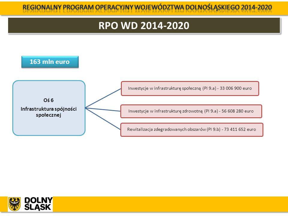 RPO WD 2014-2020 Oś 6 Infrastruktura spójności społecznej Inwestycje w infrastrukturę społeczną (PI 9.a) - 33 006 900 euro Inwestycje w infrastrukturę