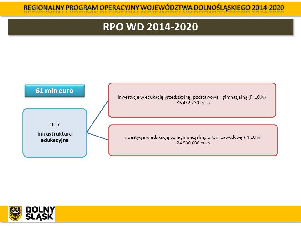 RPO WD 2014-2020 Oś 7 Infrastruktura edukacyjna Inwestycje w edukację przedszkolną, podstawową i gimnazjalną (PI 10.iv) - 36 452 230 euro Inwestycje w