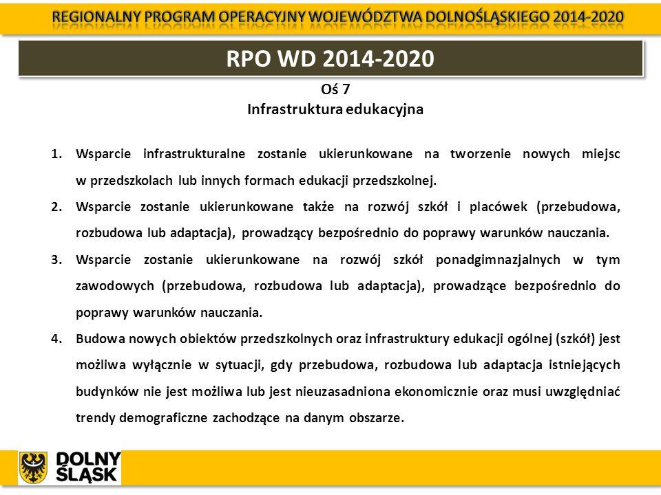 RPO WD 2014-2020 Oś 7 Infrastruktura edukacyjna 1.Wsparcie infrastrukturalne zostanie ukierunkowane na tworzenie nowych miejsc w przedszkolach lub inn