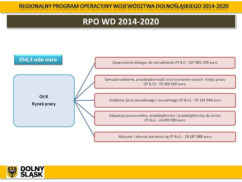 RPO WD 2014-2020 Oś 8 Rynek pracy Zapewnienie dostępu do zatrudnienia (PI 8.i) - 107 891 339 euro Samozatrudnienie, przedsiębiorczość oraz tworzenie n