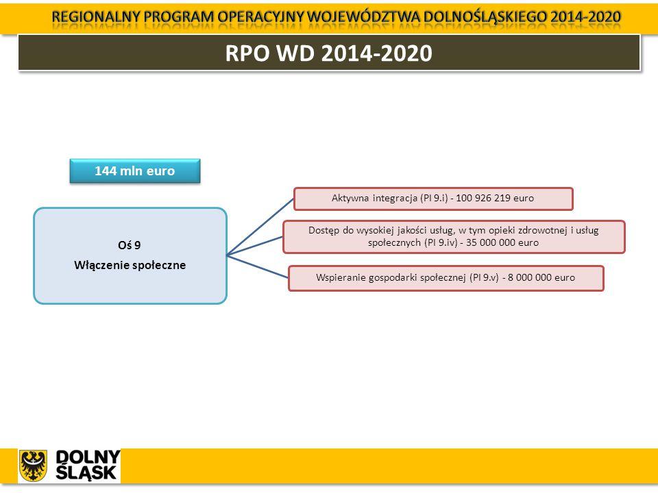 RPO WD 2014-2020 Oś 9 Włączenie społeczne Aktywna integracja (PI 9.i) - 100 926 219 euro Dostęp do wysokiej jakości usług, w tym opieki zdrowotnej i u