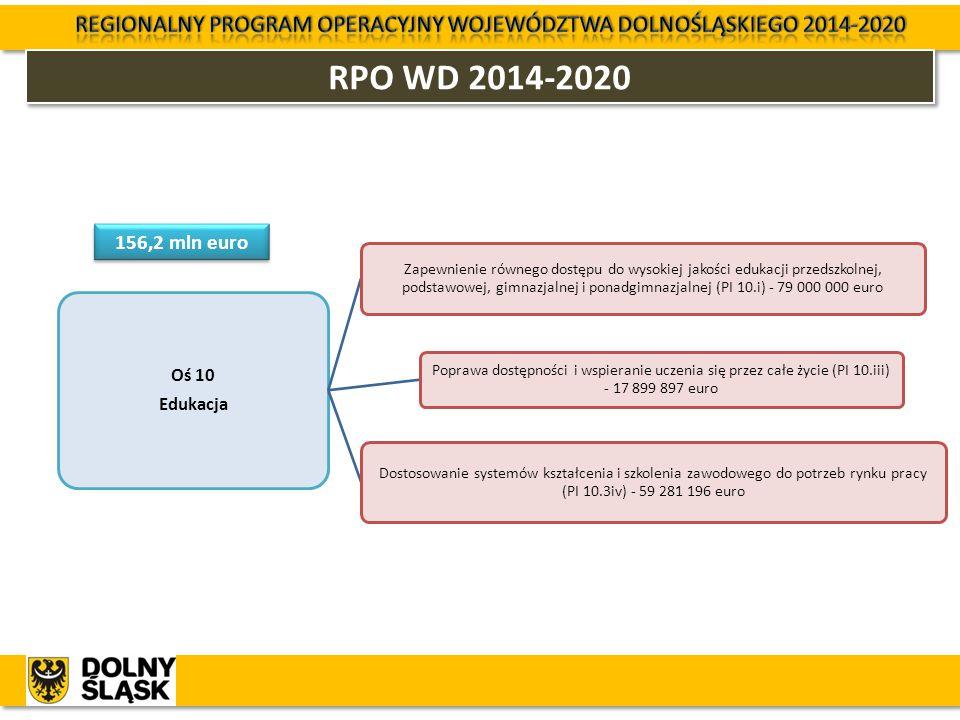 RPO WD 2014-2020 Oś 10 Edukacja Zapewnienie równego dostępu do wysokiej jakości edukacji przedszkolnej, podstawowej, gimnazjalnej i ponadgimnazjalnej
