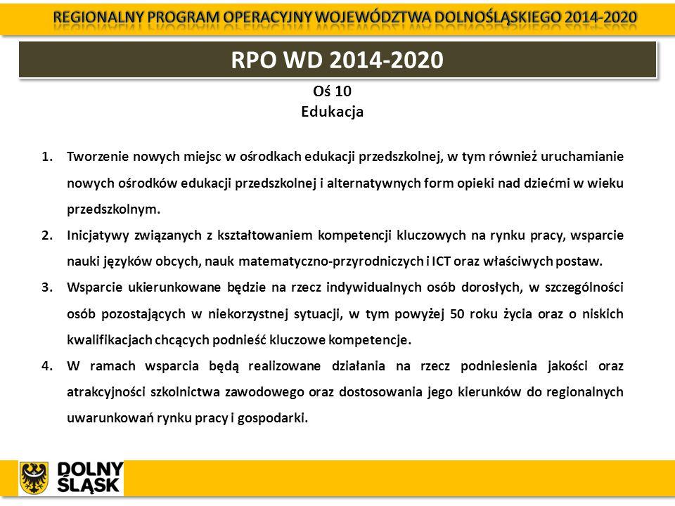 RPO WD 2014-2020 Oś 10 Edukacja 1.Tworzenie nowych miejsc w ośrodkach edukacji przedszkolnej, w tym również uruchamianie nowych ośrodków edukacji prze
