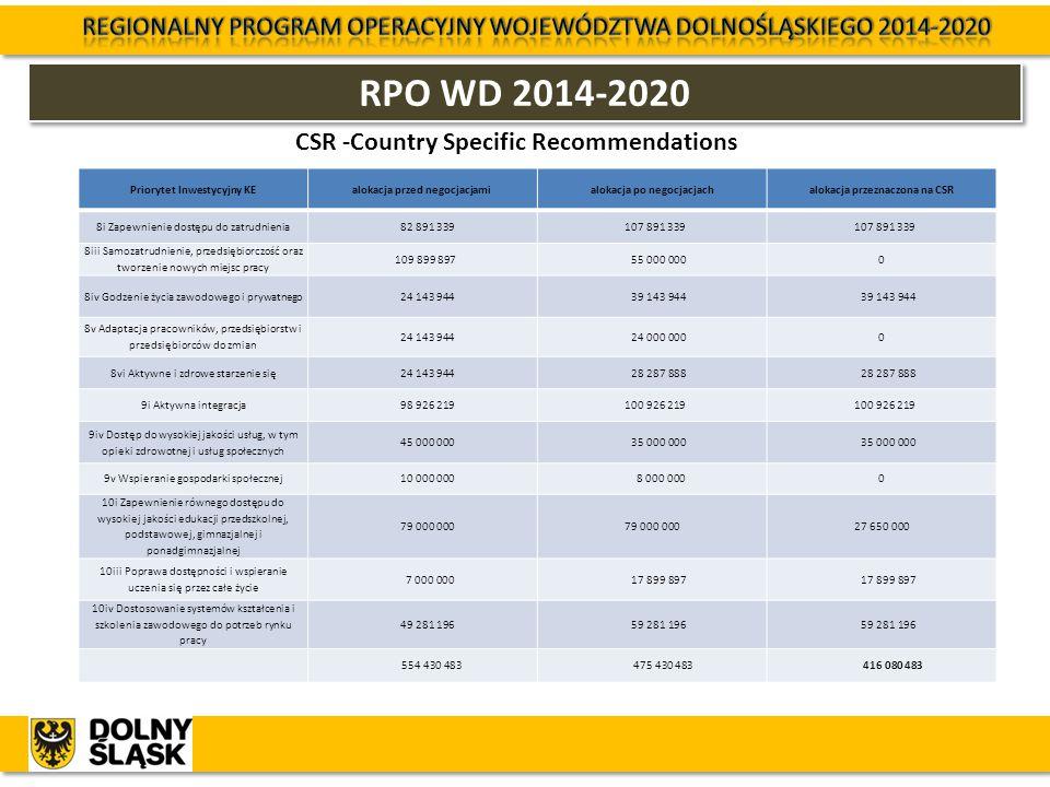 RPO WD 2014-2020 CSR -Country Specific Recommendations Priorytet Inwestycyjny KEalokacja przed negocjacjamialokacja po negocjacjachalokacja przeznaczo
