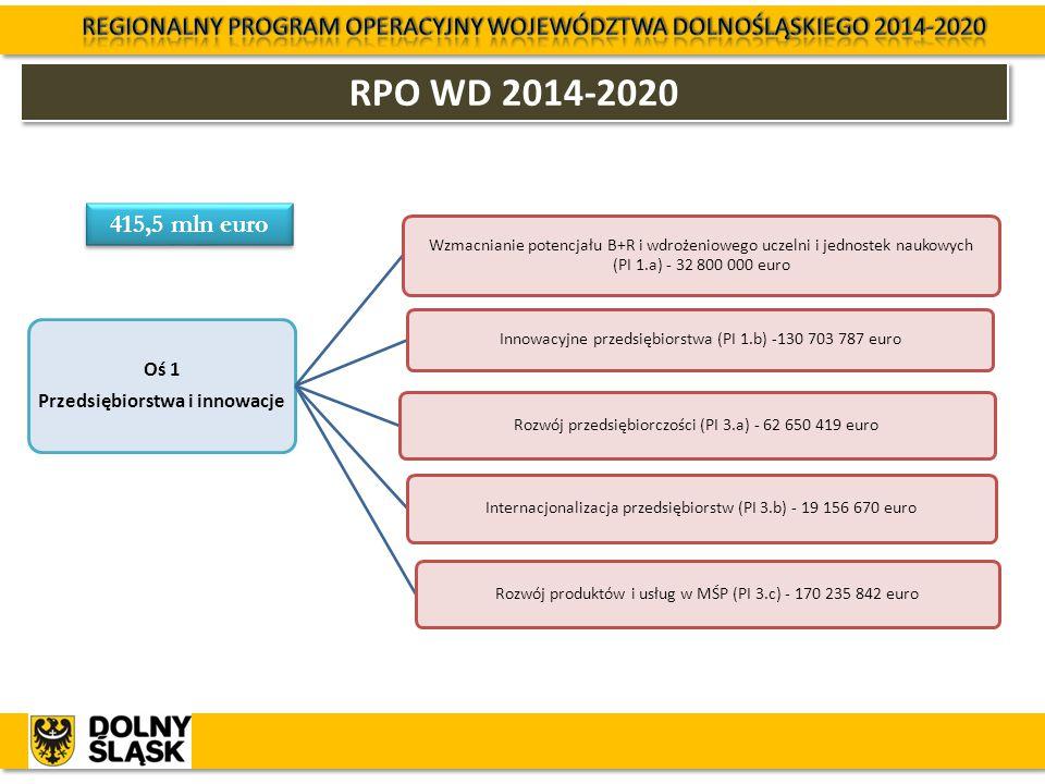 RPO WD 2014-2020 Oś 1 Przedsiębiorstwa i innowacje Wzmacnianie potencjału B+R i wdrożeniowego uczelni i jednostek naukowych (PI 1.a) - 32 800 000 euro