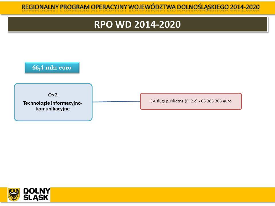 RPO WD 2014-2020 Oś 2 Technologie informacyjno- komunikacyjne E-usługi publiczne (PI 2.c) - 66 386 308 euro 66,4 mln euro