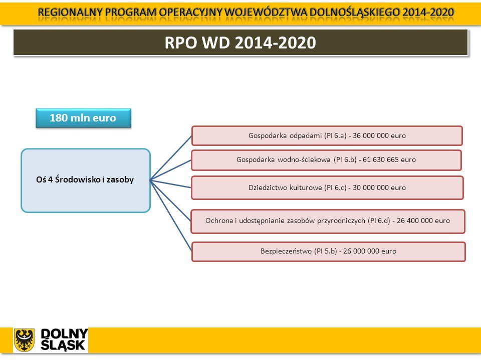 RPO WD 2014-2020 Oś 4 Środowisko i zasoby Gospodarka odpadami (PI 6.a) - 36 000 000 euro Gospodarka wodno-ściekowa (PI 6.b) - 61 630 665 euro Dziedzic