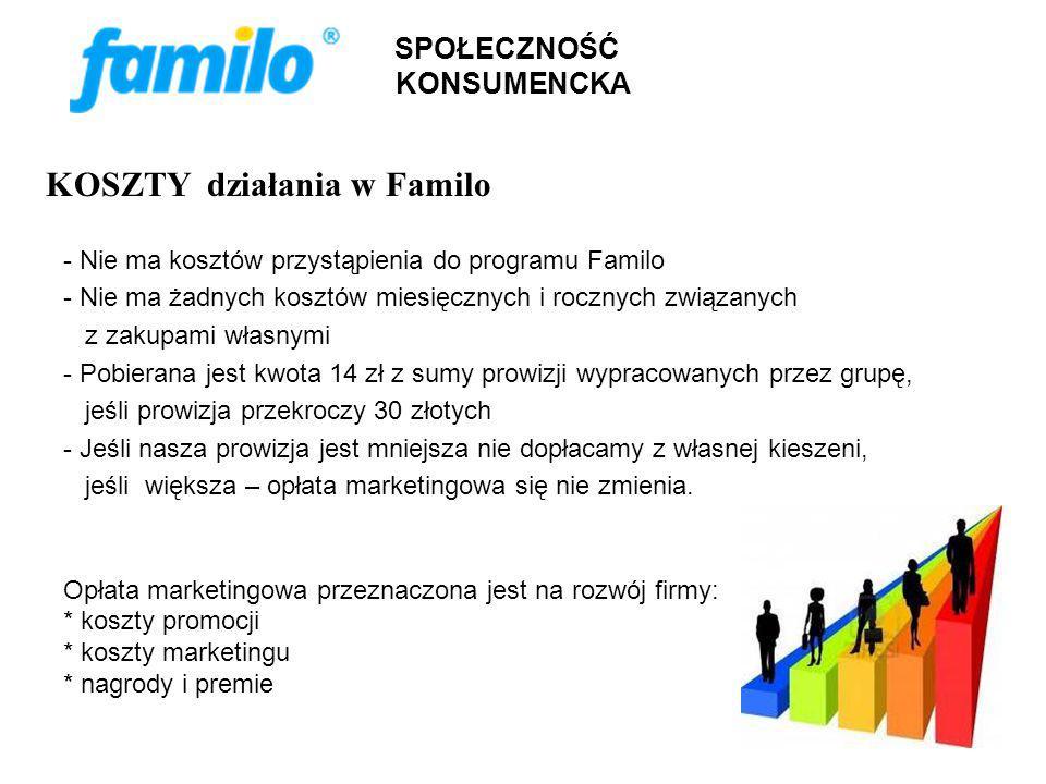 KOSZTY działania w Familo - Nie ma kosztów przystąpienia do programu Familo - Nie ma żadnych kosztów miesięcznych i rocznych związanych z zakupami własnymi - Pobierana jest kwota 14 zł z sumy prowizji wypracowanych przez grupę, jeśli prowizja przekroczy 30 złotych - Jeśli nasza prowizja jest mniejsza nie dopłacamy z własnej kieszeni, jeśli większa – opłata marketingowa się nie zmienia.