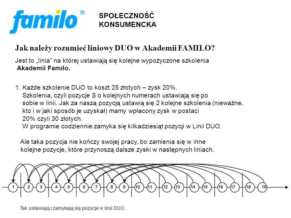 SPOŁECZNOŚĆ KONSUMENCKA Jak należy rozumieć liniowy DUO w Akademii FAMILO.