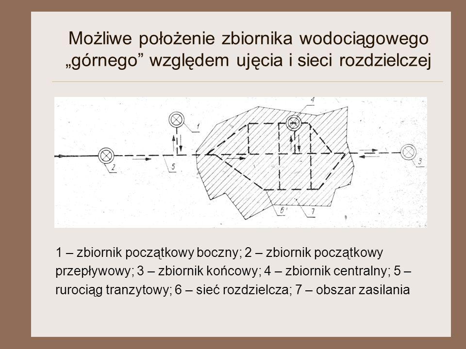 """Możliwe położenie zbiornika wodociągowego """"górnego"""" względem ujęcia i sieci rozdzielczej 1 – zbiornik początkowy boczny; 2 – zbiornik początkowy przep"""