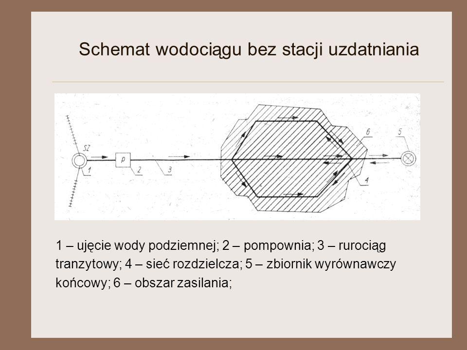 Schemat wodociągu bez stacji uzdatniania 1 – ujęcie wody podziemnej; 2 – pompownia; 3 – rurociąg tranzytowy; 4 – sieć rozdzielcza; 5 – zbiornik wyrówn
