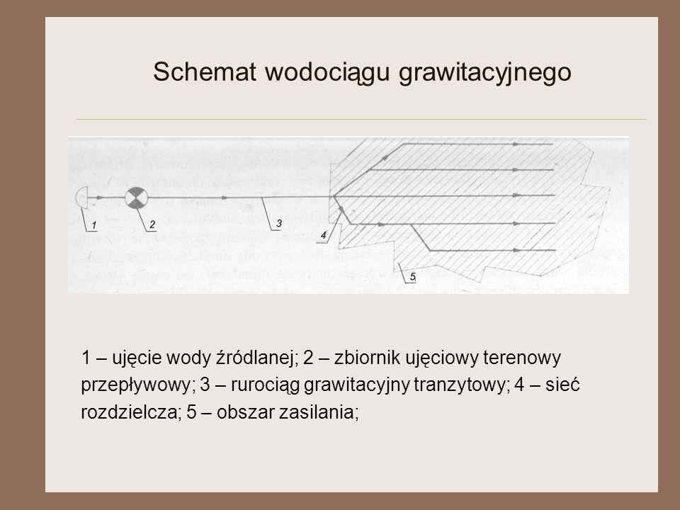 Schemat wodociągu grawitacyjnego 1 – ujęcie wody źródlanej; 2 – zbiornik ujęciowy terenowy przepływowy; 3 – rurociąg grawitacyjny tranzytowy; 4 – sieć