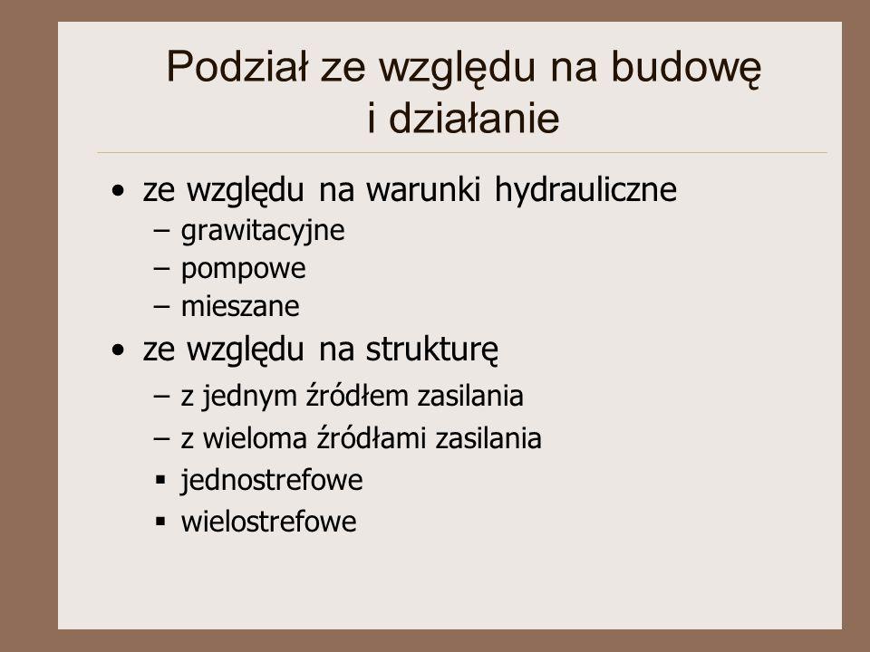 Podział ze względu na budowę i działanie ze względu na warunki hydrauliczne –grawitacyjne –pompowe –mieszane ze względu na strukturę –z jednym źródłem