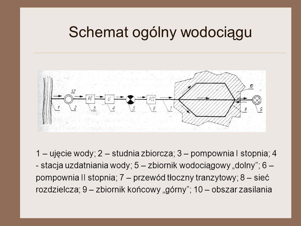"""Schemat ogólny wodociągu 1 – ujęcie wody; 2 – studnia zbiorcza; 3 – pompownia I stopnia; 4 - stacja uzdatniania wody; 5 – zbiornik wodociągowy """"dolny"""""""