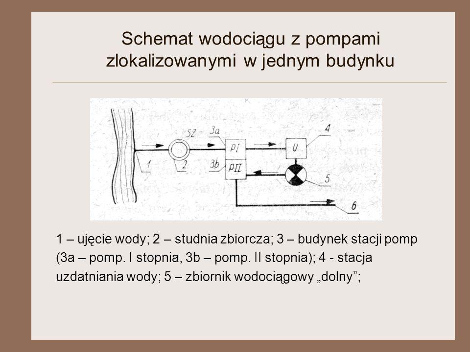 Schemat wodociągu z pompami zlokalizowanymi w jednym budynku 1 – ujęcie wody; 2 – studnia zbiorcza; 3 – budynek stacji pomp (3a – pomp. I stopnia, 3b
