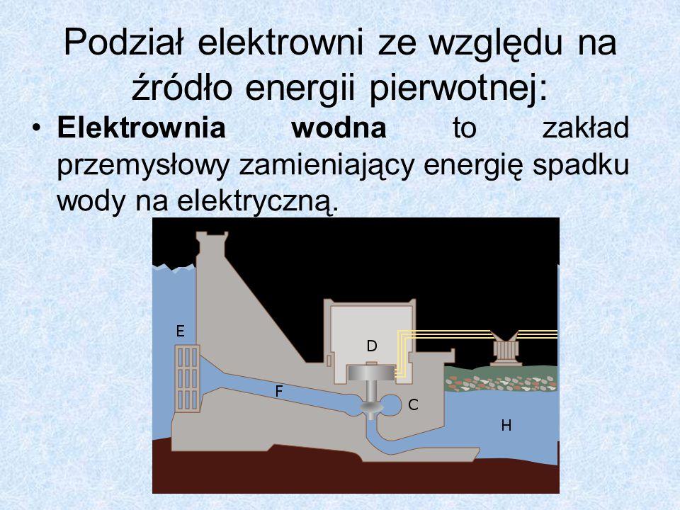 Podział elektrowni ze względu na źródło energii pierwotnej: Elektrownia słoneczna – przetwarza promieniowanie słoneczne na energię elektryczną za pomocą ogniw fotowoltaicznych.