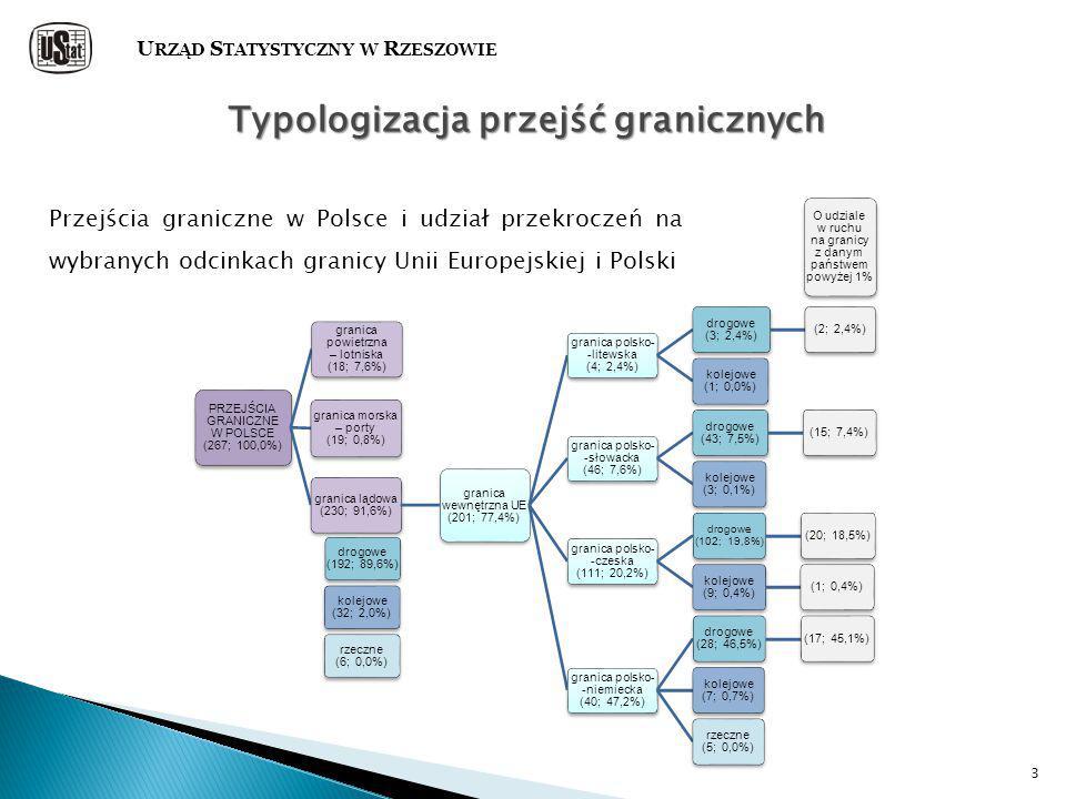 3 Typologizacja przejść granicznych Przejścia graniczne w Polsce i udział przekroczeń na wybranych odcinkach granicy Unii Europejskiej i Polski PRZEJŚCIA GRANICZNE W POLSCE (267; 100,0%) granica lądowa (230; 91,6%) granica wewnętrzna UE (201; 77,4%) granica polsko- -litewska (4; 2,4%) drogowe (3; 2,4%) (2; 2,4%) kolejowe (1; 0,0%) granica polsko- -słowacka (46; 7,6%) drogowe (43; 7,5%) (15; 7,4%) kolejowe (3; 0,1%) granica polsko- -czeska (111; 20,2%) drogowe (102; 19,8%) (20; 18,5%) kolejowe (9; 0,4%) (1; 0,4%) granica polsko- -niemiecka (40; 47,2%) drogowe (28; 46,5%) (17; 45,1%) kolejowe (7; 0,7%) rzeczne (5; 0,0%) granica powietrzna – lotniska (18; 7,6%) granica morska – porty (19; 0,8%) O udziale w ruchu na granicy z danym państwem powyżej 1% drogowe (192; 89,6%) kolejowe (32; 2,0%) rzeczne (6; 0,0%) U RZĄD S TATYSTYCZNY W R ZESZOWIE