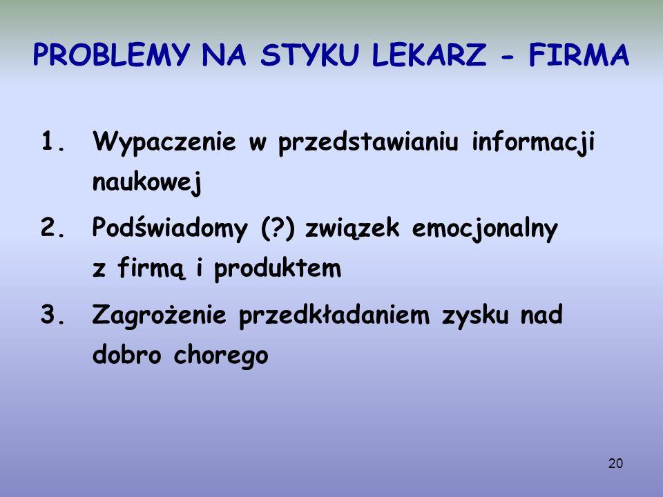 20 PROBLEMY NA STYKU LEKARZ - FIRMA 1.Wypaczenie w przedstawianiu informacji naukowej 2.Podświadomy (?) związek emocjonalny z firmą i produktem 3.Zagr
