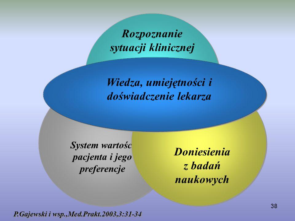 38 P.Gajewski i wsp.,Med.Prakt.2003,3:31-34 System wartości pacjenta i jego preferencje Wiedza, umiejętności i doświadczenie lekarza Doniesienia z bad