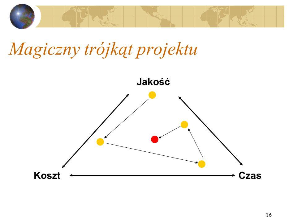 16 Magiczny trójkąt projektu CzasKoszt Jakość