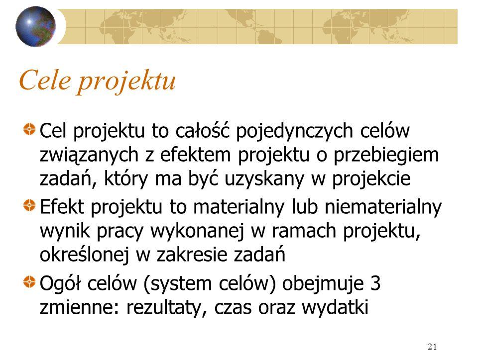 Cele projektu Cel projektu to całość pojedynczych celów związanych z efektem projektu o przebiegiem zadań, który ma być uzyskany w projekcie Efekt pro