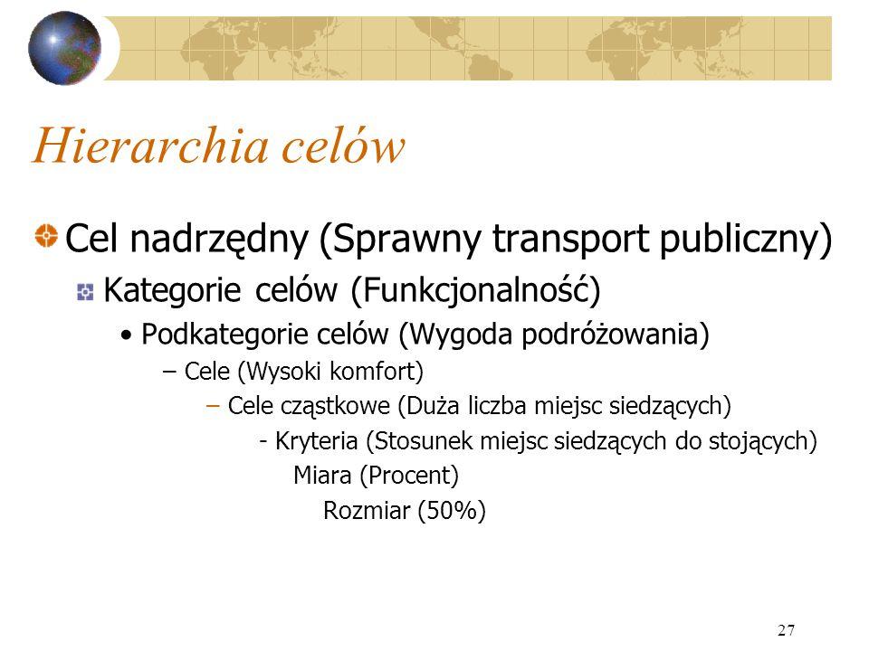 Hierarchia celów Cel nadrzędny (Sprawny transport publiczny) Kategorie celów (Funkcjonalność) Podkategorie celów (Wygoda podróżowania) –Cele (Wysoki k