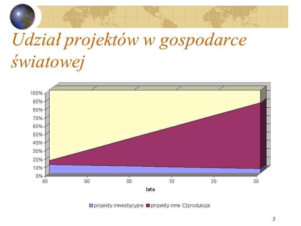 3 Udział projektów w gospodarce światowej
