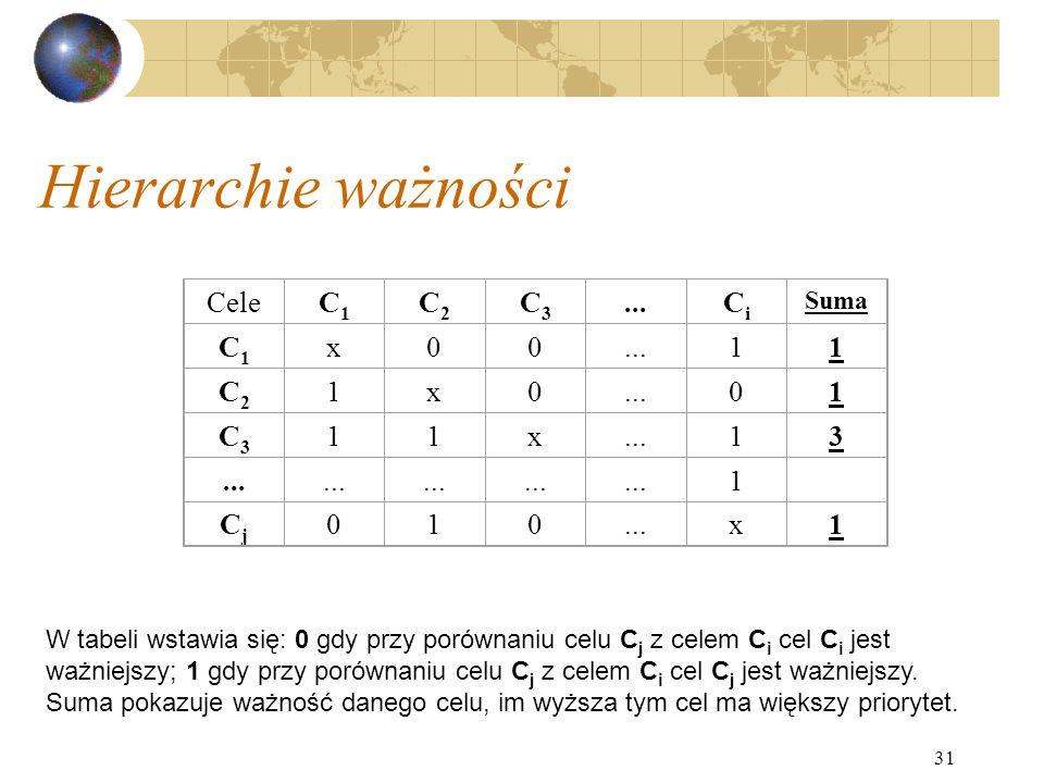 31 Hierarchie ważności CeleC1C1 C2C2 C3C3...CiCi Suma C1C1 x00...11 C2C2 1x0 01 C3C3 11x 13 1 CjCj 010 x1 W tabeli wstawia się: 0 gdy przy porównaniu