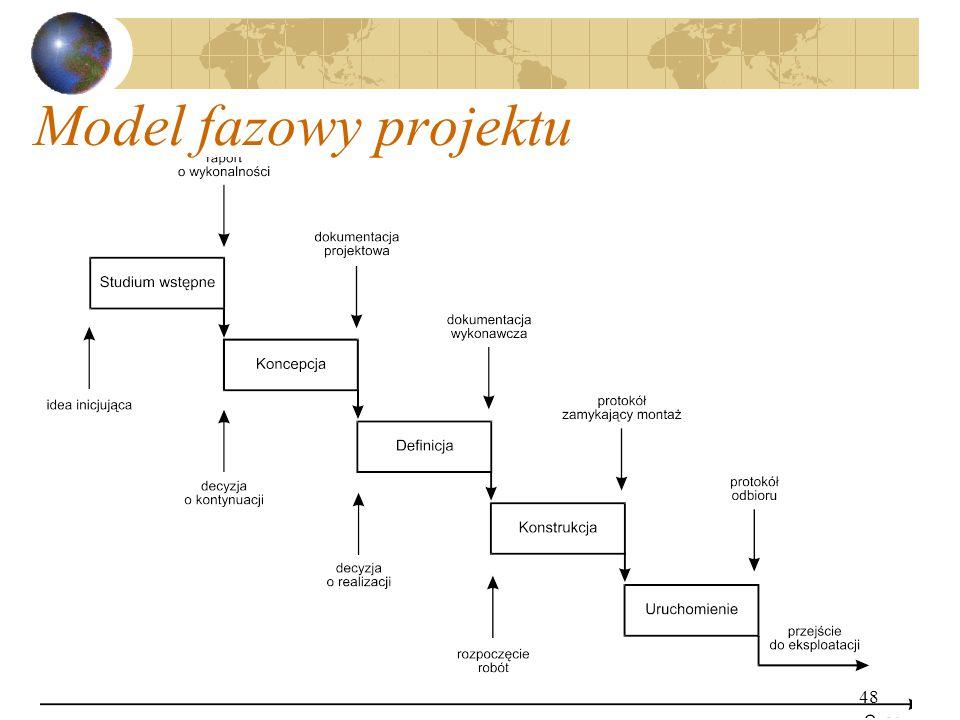 48 Model fazowy projektu