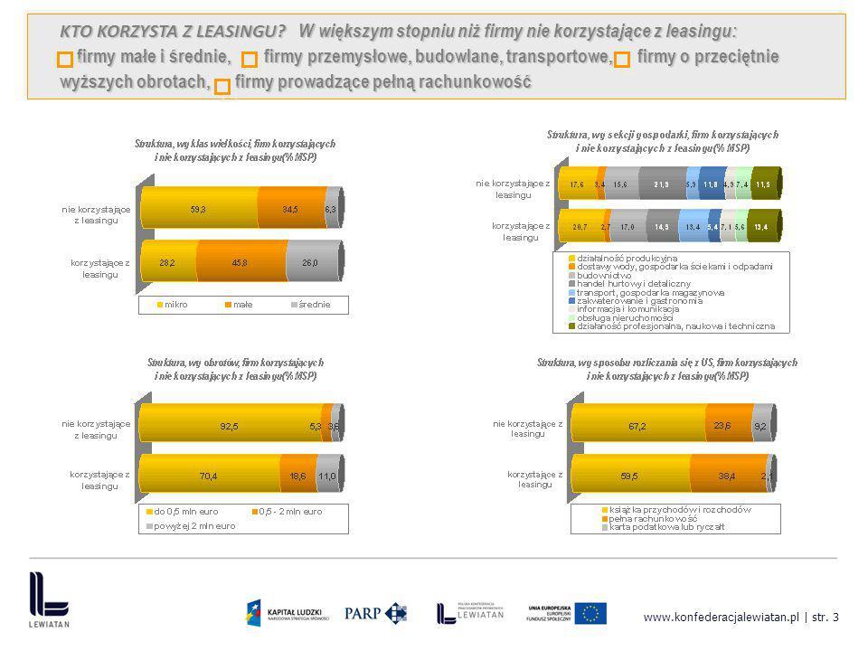 www. konfederacja lewiatan.pl | str. 3 KTO KORZYSTA Z LEASINGU? W większym stopniu niż firmy nie korzystające z leasingu: firmy małe i średnie, firmy