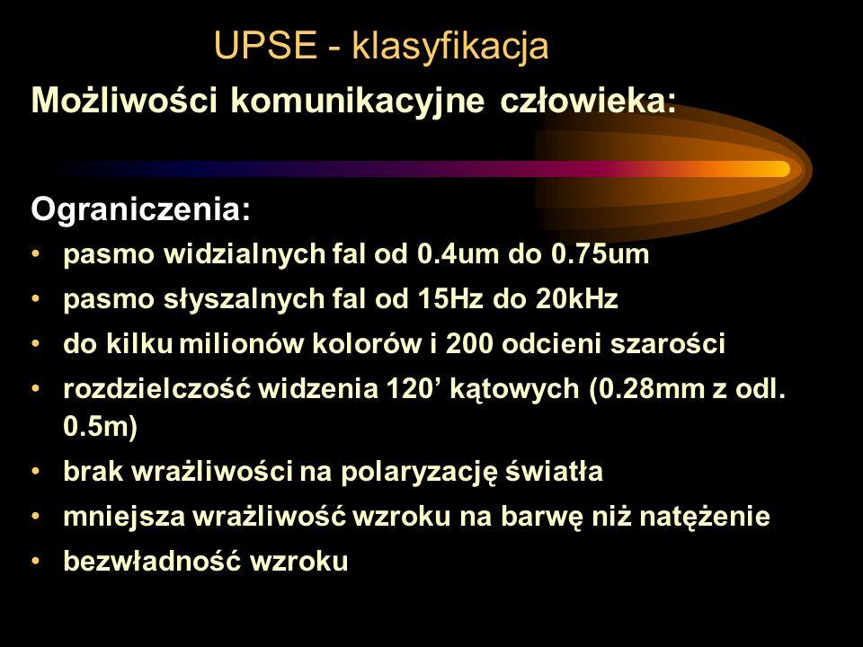 UPSE - klasyfikacja Możliwości komunikacyjne człowieka: CzytaniePrędkość [KB/s]Opóźnienie[ms] Słuchanie8000-6000010 Czytanie0,030-0,37510 Rozpozn. wzo