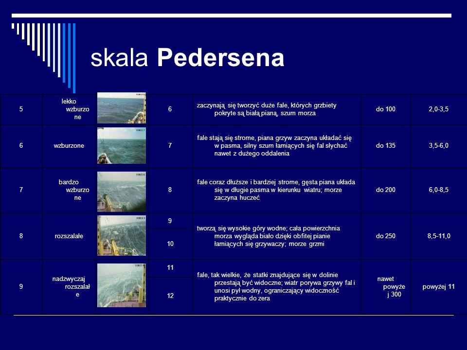skala Pedersena 12 powyżej 11 nawet powyże j 300 fale, tak wielkie, że statki znajdujące się w dolinie przestają być widoczne; wiatr porywa grzywy fal