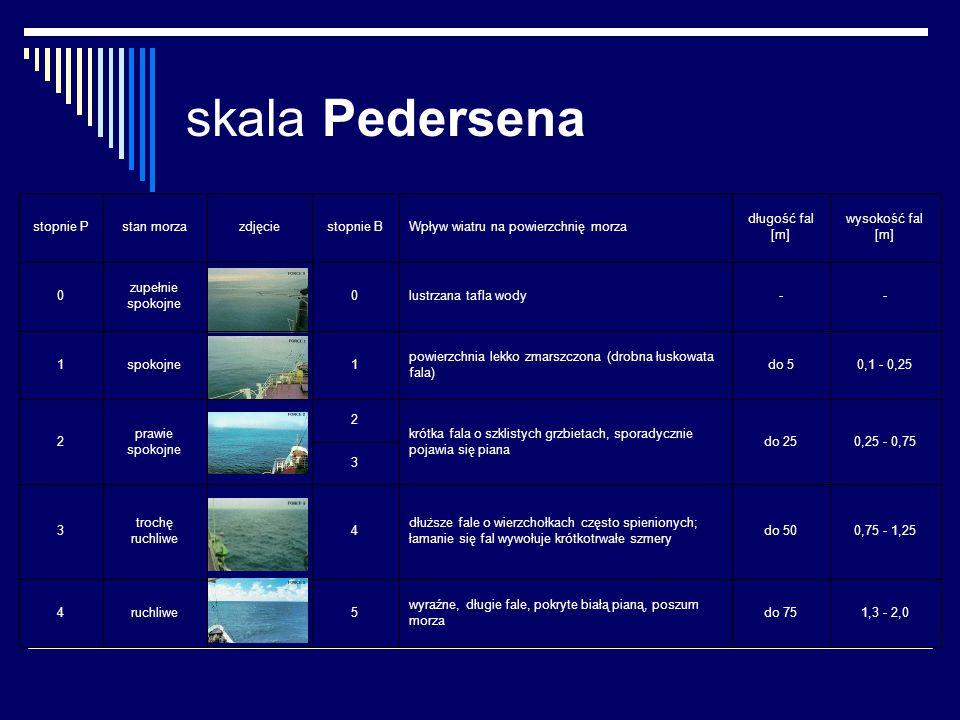 skala Pedersena 1,3 - 2,0do 75 wyraźne, długie fale, pokryte białą pianą, poszum morza 5 ruchliwe4 0,75 - 1,25do 50 dłuższe fale o wierzchołkach częst