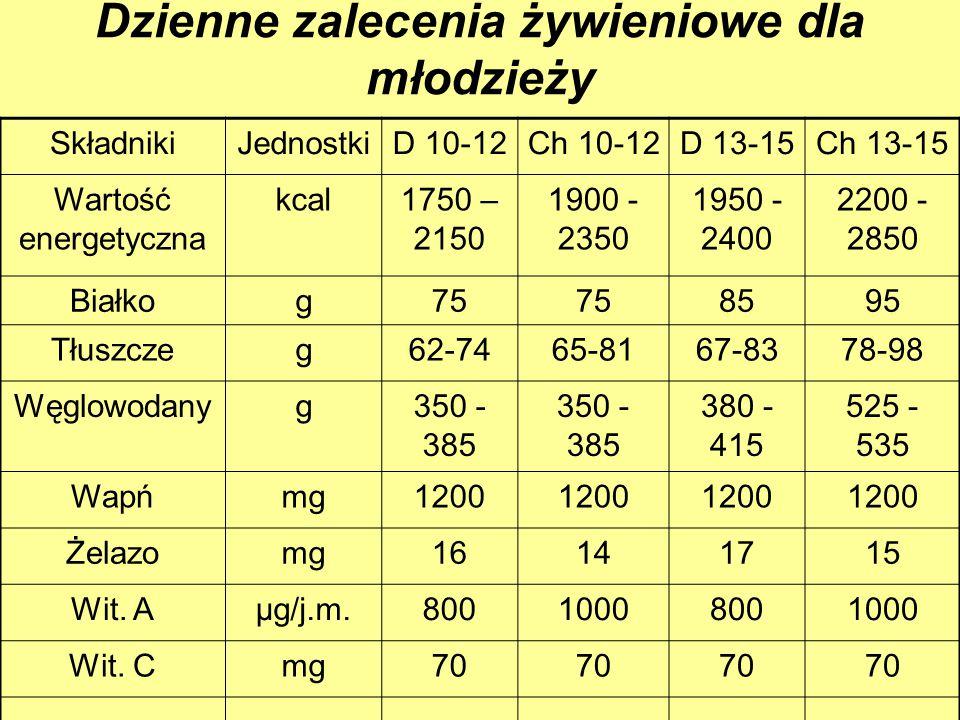 Dzienne zalecenia żywieniowe dla młodzieży SkładnikiJednostkiD 10-12Ch 10-12D 13-15Ch 13-15 Wartość energetyczna kcal1750 – 2150 1900 - 2350 1950 - 24