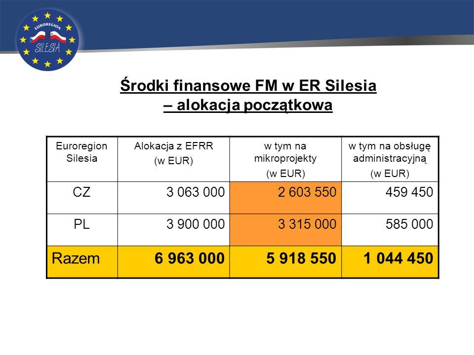 Środki finansowe FM w ER Silesia – alokacja początkowa Euroregion Silesia Alokacja z EFRR (w EUR) w tym na mikroprojekty (w EUR) w tym na obsługę administracyjną (w EUR) CZ3 063 0002 603 550459 450 PL3 900 0003 315 000585 000 Razem6 963 0005 918 5501 044 450