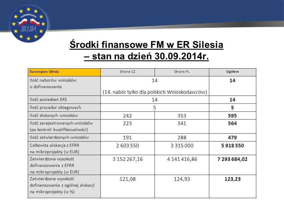 Środki finansowe FM w ER Silesia – stan na dzień 30.09.2014r.