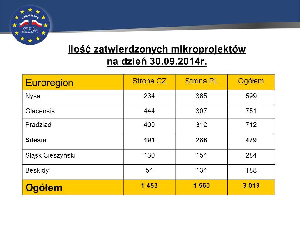 Ilość zatwierdzonych mikroprojektów na dzień 30.09.2014r.