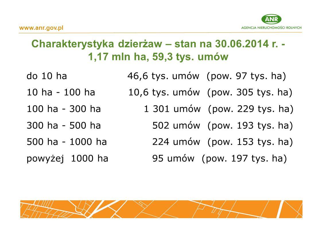 Charakterystyka dzierżaw – stan na 30.06.2014 r. - 1,17 mln ha, 59,3 tys. umów www.anr.gov.pl do 10 ha 46,6 tys. umów (pow. 97 tys. ha) 10 ha - 100 ha