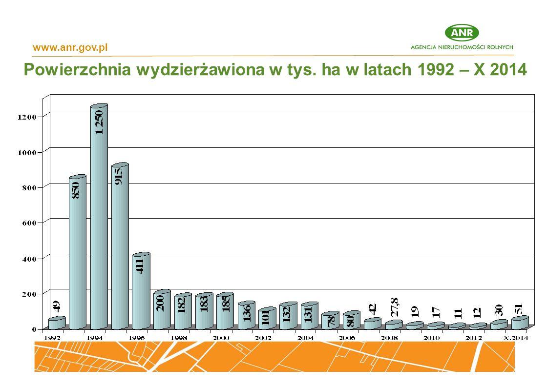 Powierzchnia wydzierżawiona w tys. ha w latach 1992 – X 2014 www.anr.gov.pl