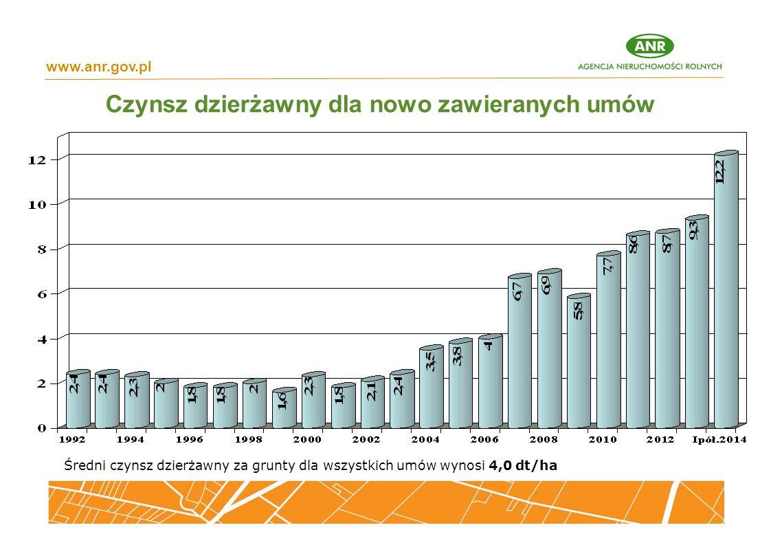 Czynsz dzierżawny dla nowo zawieranych umów www.anr.gov.pl Średni czynsz dzierżawny za grunty dla wszystkich umów wynosi 4,0 dt/ha
