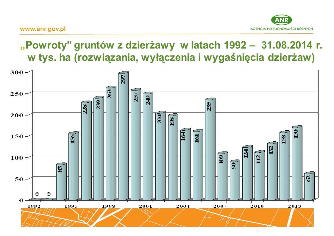 """""""Powroty"""" gruntów z dzierżawy w latach 1992 – 31.08.2014 r. w tys. ha (rozwiązania, wyłączenia i wygaśnięcia dzierżaw) www.anr.gov.pl"""
